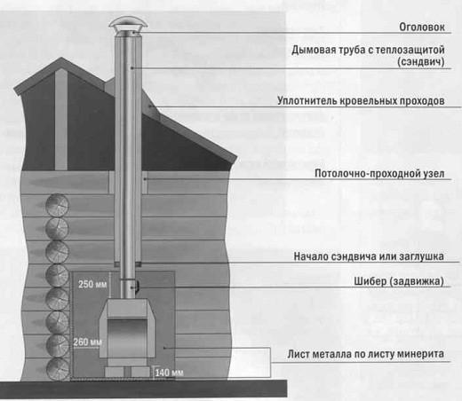 На рисунке представлена схема устройства дымохода камина