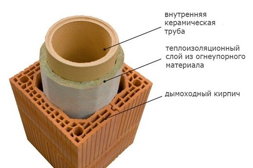 Многослойная структура керамического дымохода с теплоизоляционным материалом представлена на фото