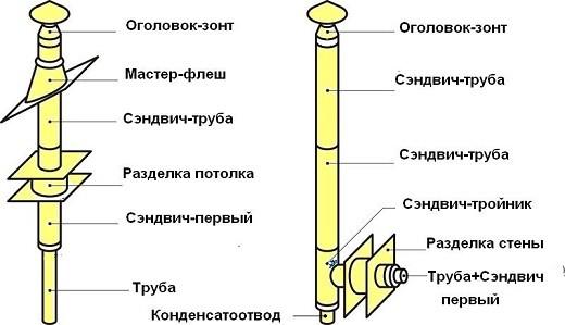 На рисунке показано устройство дымохода из нержавейки
