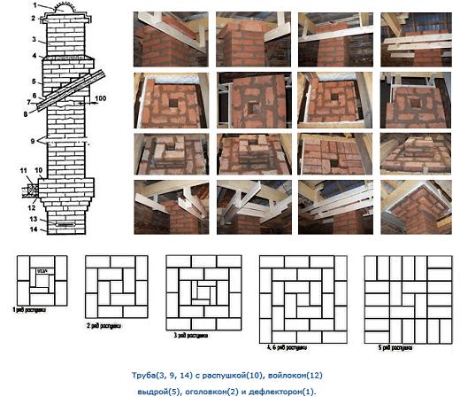 Инструкция как выполняется кладка дымохода из кирпича