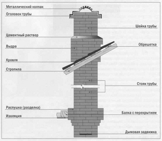 На рисунке показана схема кладки дымохода из кирпича