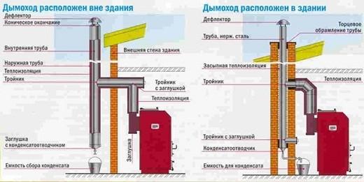 На рисунке схема подключения газового котла к дымоходу