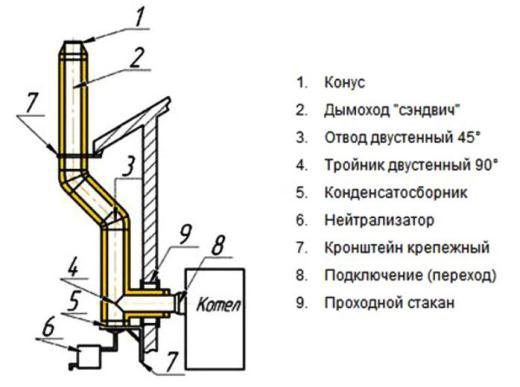 С устройством дымохода газового котла можно ознакомиться по представленной схеме