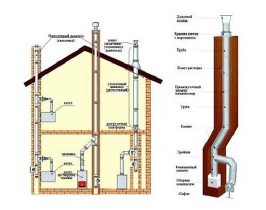 На рисунке пример устройства газового дымохода