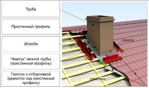 На рисунке показано устройство дымохода из кирпича на крыше